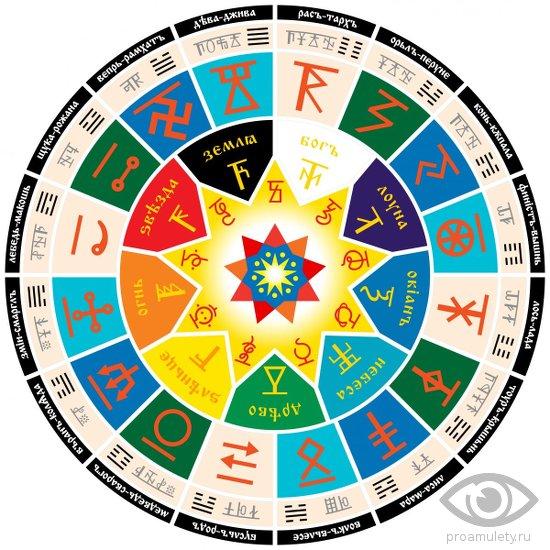 slavjanskie-oberegi-znachenie-opisanie-tolkovanie-zodiak-chertogi